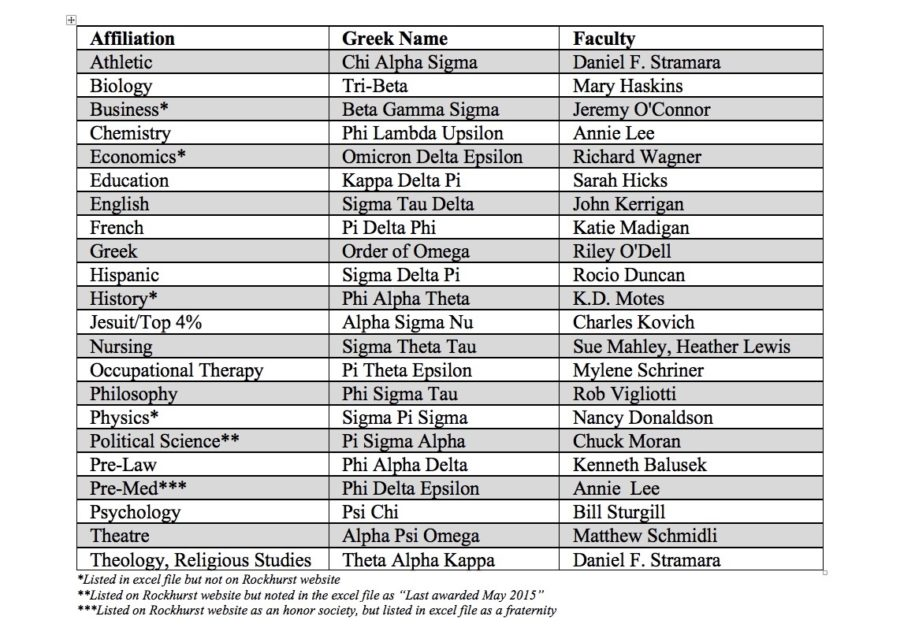 Where are the Rockhurst Honor Societies?